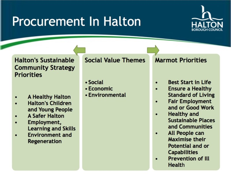 Social value-based procurement - Halton