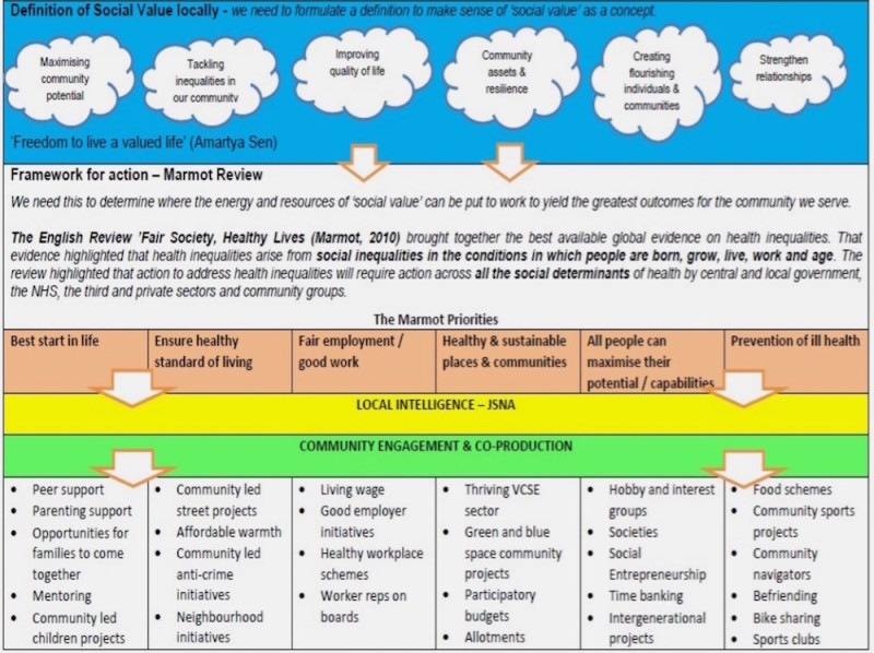 From: Creating Social Value - Implementation Note (NHS Sustainable Devt Unit) p.11 (click to enlarge)