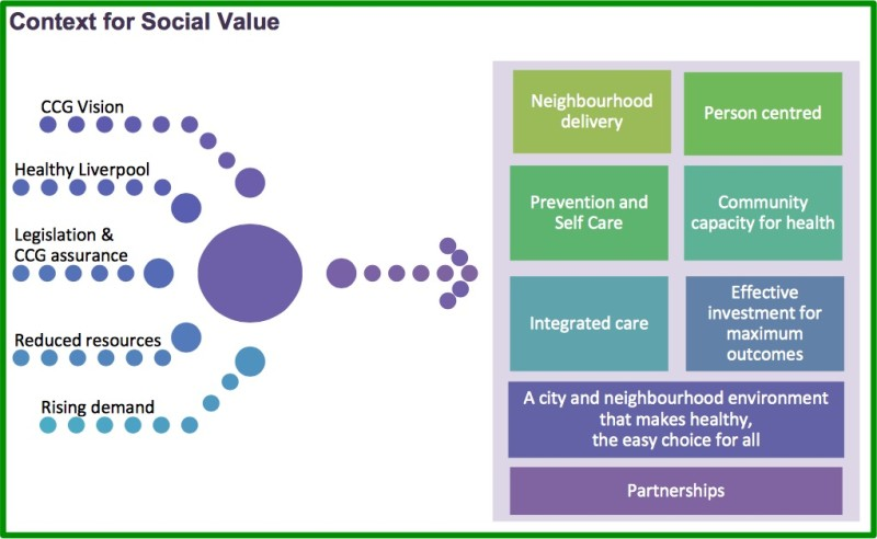 Graphic taken from: Liverpool CCG 'Commissioning forSocial Value' (May 2014)